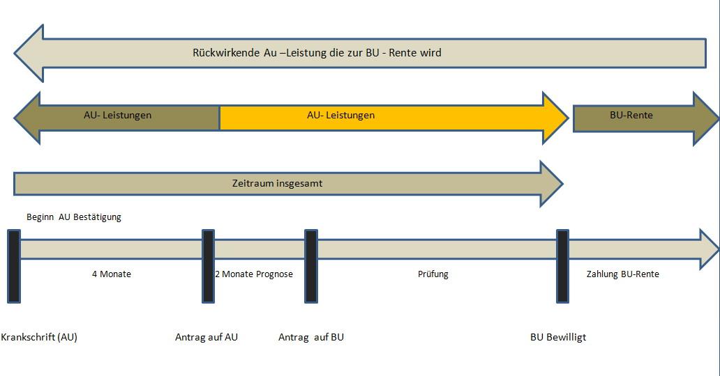 AU-zu-BU AU-Klauseln der Berufsunfähigkeitsversicherung