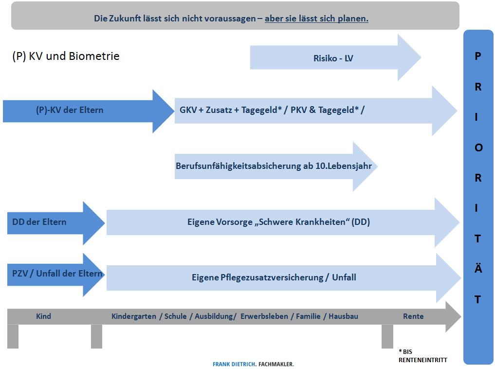 Risken-Kreislauf Konzeptlösungen-abgestimmter Versicherungsschutz