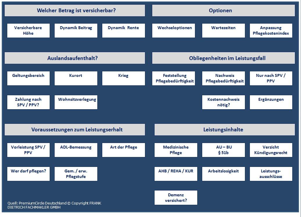 PZV-Kriterien Auswahlkriterien der Pflegezusatzversicherung