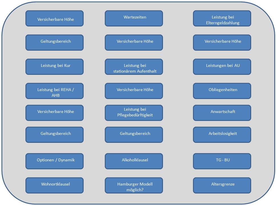 TG-Kriterien Tagegeldanpassung für Kunden der Universa
