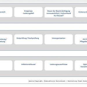 BU-Kriterien1-300x300 Berufsunfähigkeitsversicherung, Stress, Beruf