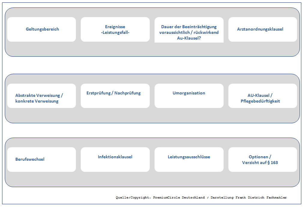 """BU-Kriterien1 Die """"Lange Bank"""" -  Berufsunfähigkeitsversicherung."""