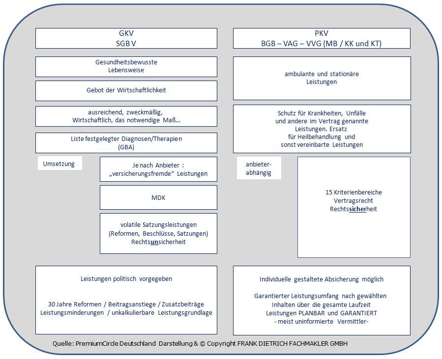 PKV-GKV Beitragssteigerungen-Finanzierungsfragen- versicherungsfrei