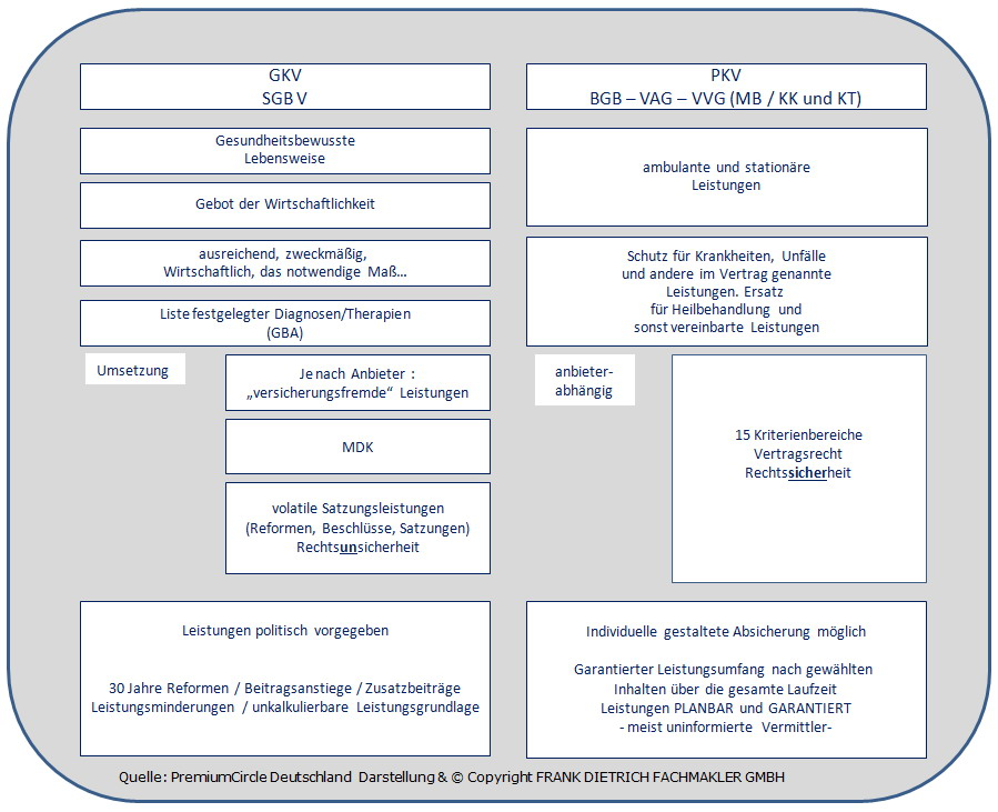 PKV-GKV Beratung -PKV - im Wandel der Jahre.