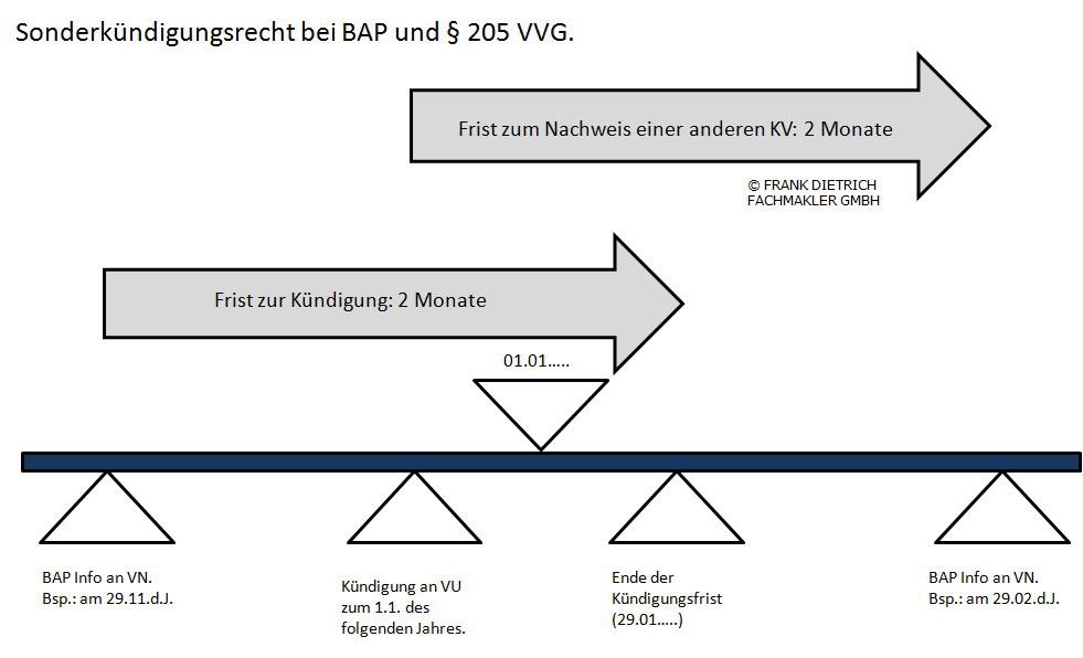 Bap-205 Private Krankenversicherung-Beitragsanpassung-Kündigung