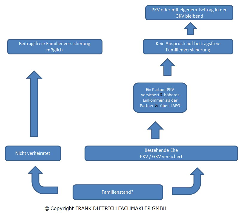 KA Familienplanung und Kindernachversicherung