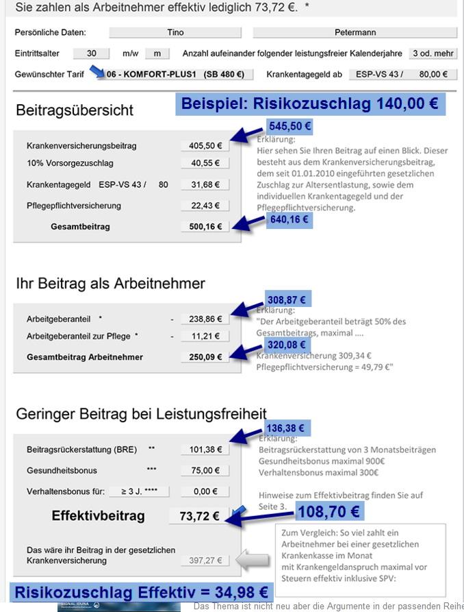 RZ Die schöngerechnete PKV. Achtung Risikozuschlag.