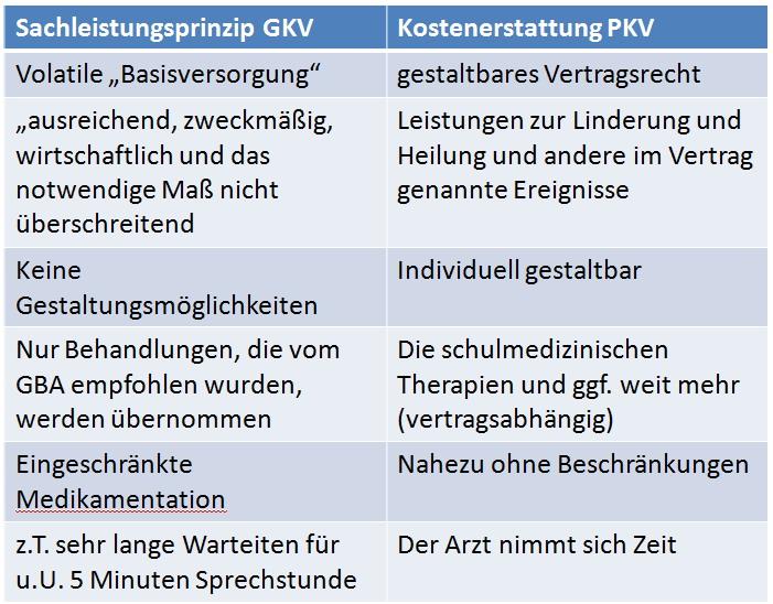 sach-Kosten Kostenerstattungsprinzip-die PKV in der GKV