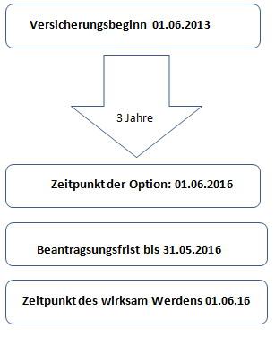 Unbenannt-2 Barmenia PKV - Optionsrechte 2016 in der PKV