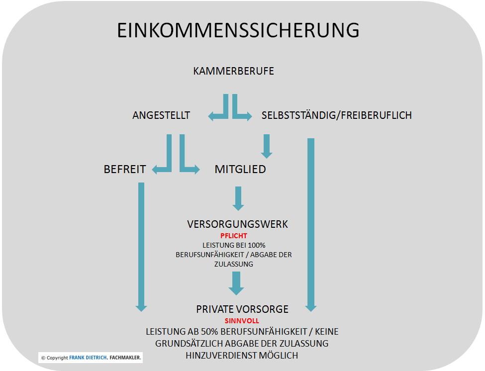 Unbenannt-3 Versorgungswerke (Kammerberufe) und private Absicherung