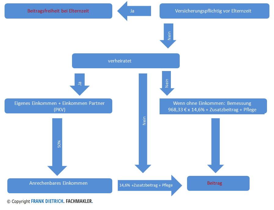 Beitrag-elternzeit Mutterschaftsgeld - Elterngeld / Basiselterngeld - Beitragszahlung