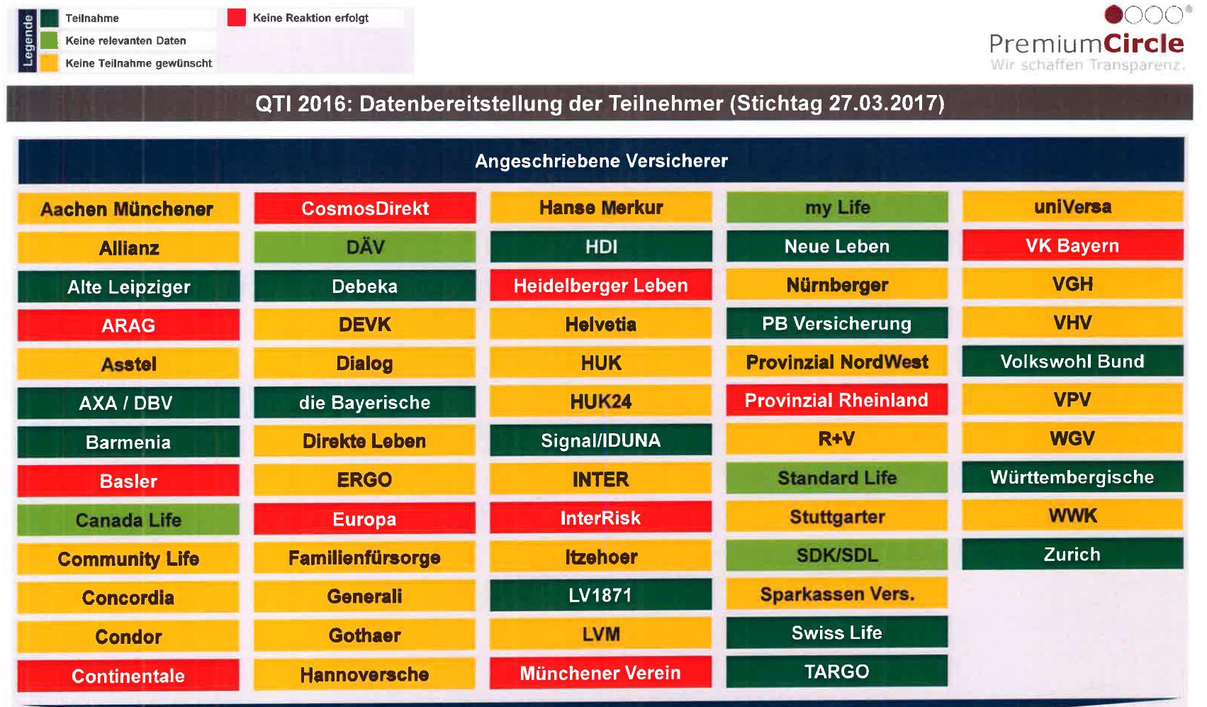 DFf Leistungsregulierung und Ratings