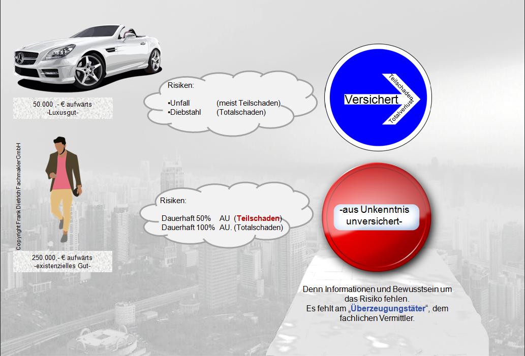 fr-hp1 Berufsunfähigkeitsversicherung - das Verständnisproblem